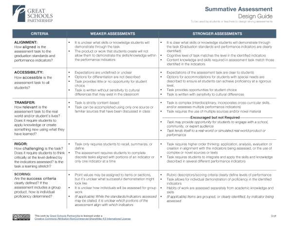 Assessing learning in a proficiency based system great for Summative assessment template