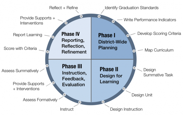Figure 1. Moving from Standards to Practice in a Proficiency-Based System